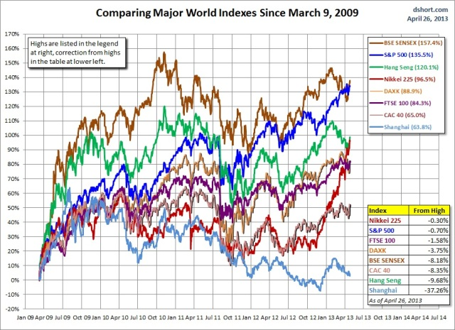 world-indexes-since-090309