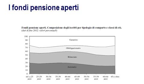 composizione fondi pensione aperti Italia