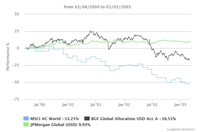 global allocation 2000