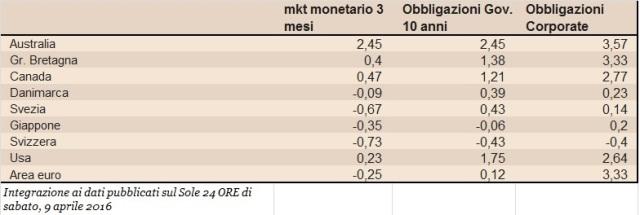 rendimenti lordi obbligazioni