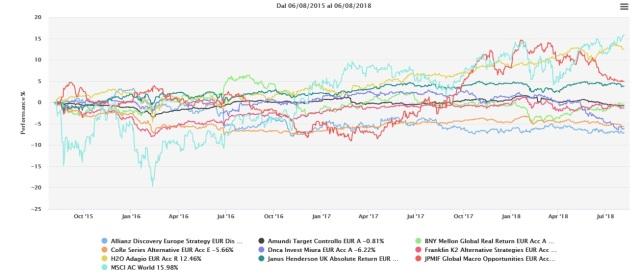 c8c6d89b33 Come potete vedere dal grafico a 3 anni abbiamo messo a confronto l'indice  azionario globale (world all country) con i migliori alternativi all'epoca.