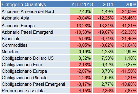 9942be2a18 Le obbligazioni, le azioni, le materie prime sono in rosso. Solo la  liquidità e forse l'oro (+2%) potranno fregiarsi di rendimenti positivi.